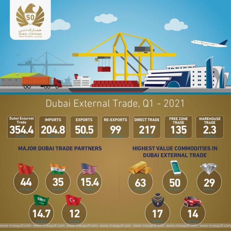 Dubai's non-oil external trade grows 10% to AED354 billion in Q1 2021